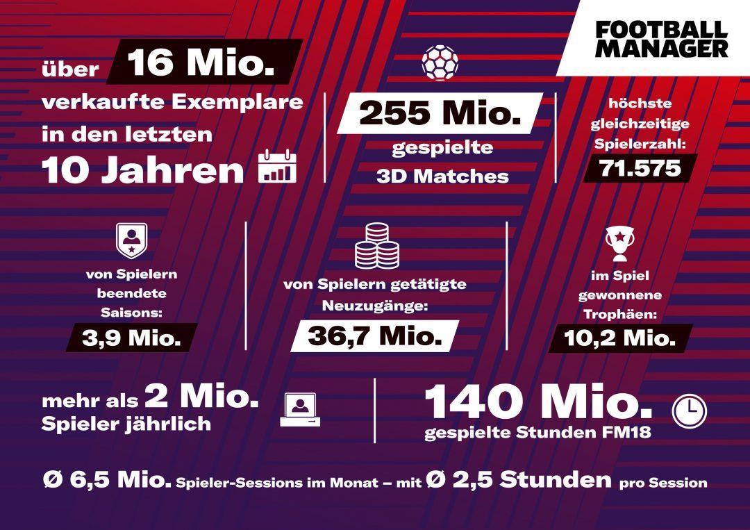 Football Manager Fakten & Zahlen