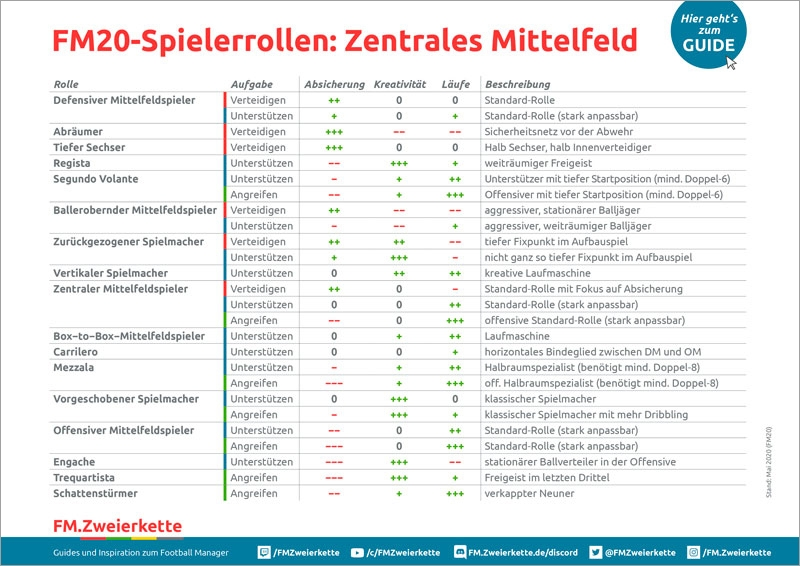 Football Manager Spielerrollen Mittelfeld
