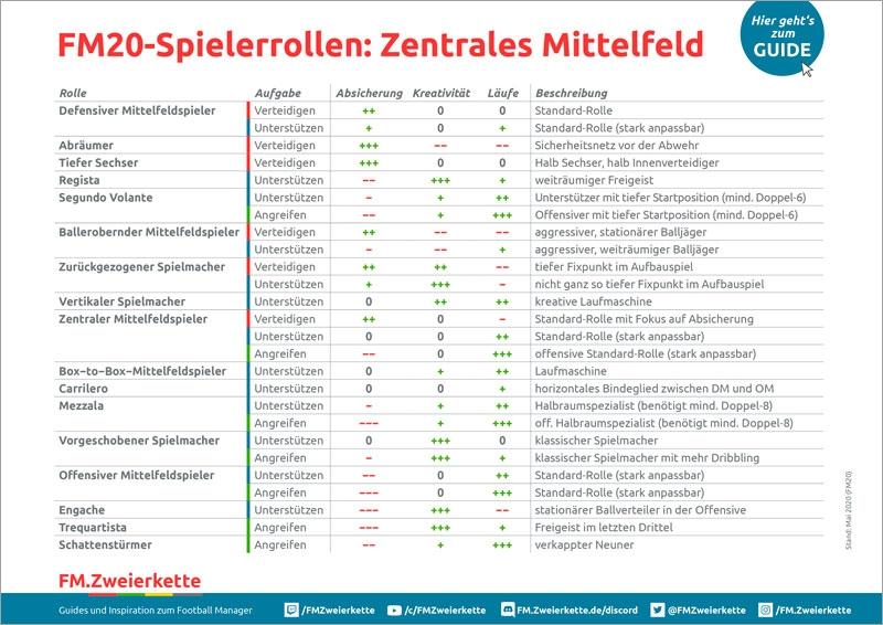 Football Manager Spielerrollen Mittelfeld